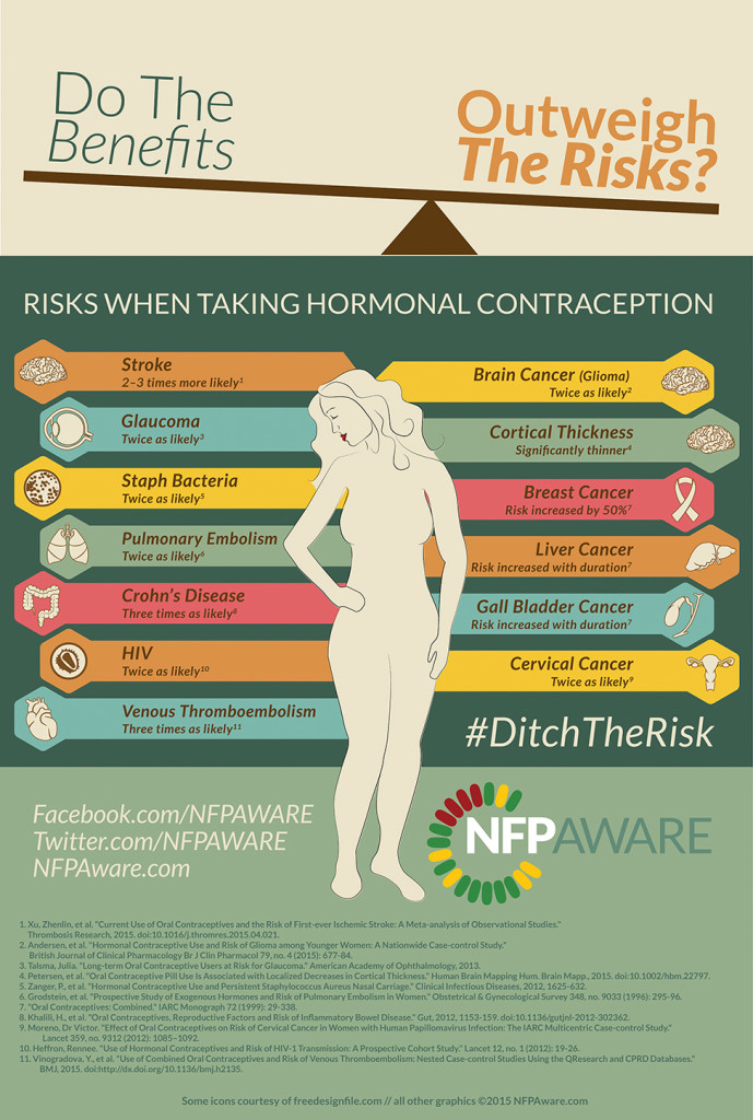 Articles that focus on the risks of contraception, only focus on one risk at a time, and always conclude that the benefits of contraception outweigh the risk. But the risks don't come one at a time.  Weigh carefully! ‪#‎Ditchtherisk‬